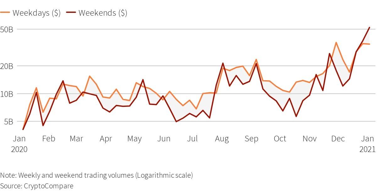 Tại sao Bitcoin tăng giá mạnh ngày nghỉ lễ, cuối tuần?