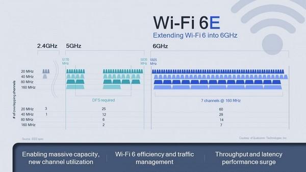 Không chỉ 5G, thời đại của Wi-Fi 6E đã đến