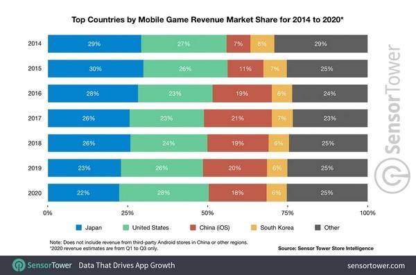 Vì sao ngành game Nhật Bản không bị tụt hậu?