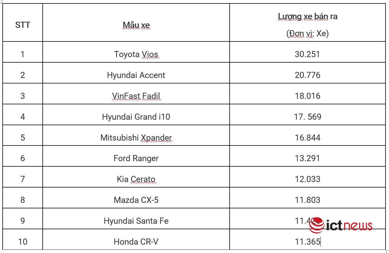 10 mẫu xe bán chạy nhất Việt Nam 2020, Fadil mới nổi, Vios vô đối