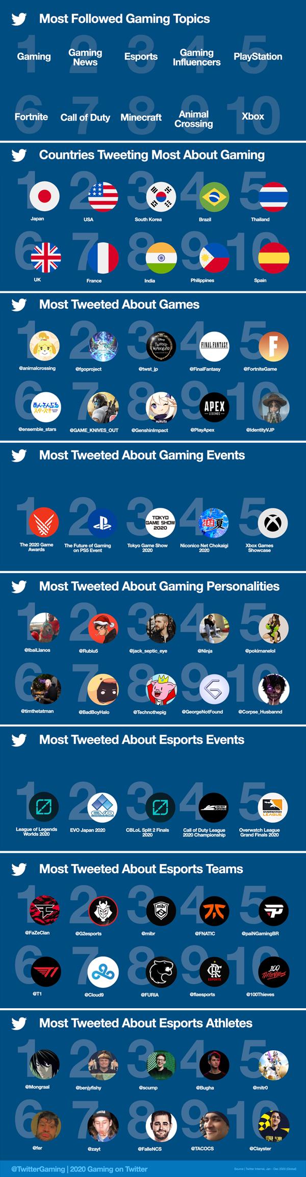 Năm 2020 game thủ đăng hơn 2 tỷ lượt tweet