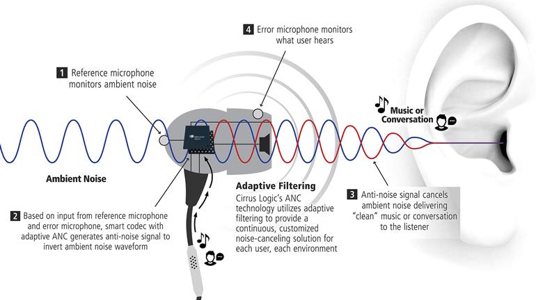 Công nghệ tai nghe không dây Hybrid ANC có gì đặc biệt?