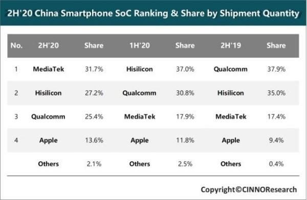 MediaTek là nhà cung cấp chip điện thoại thông minh lớn nhất ở Trung Quốc