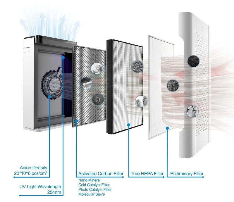 Những lưu ý giúp sử dụng máy lọc không khí hiệu quả