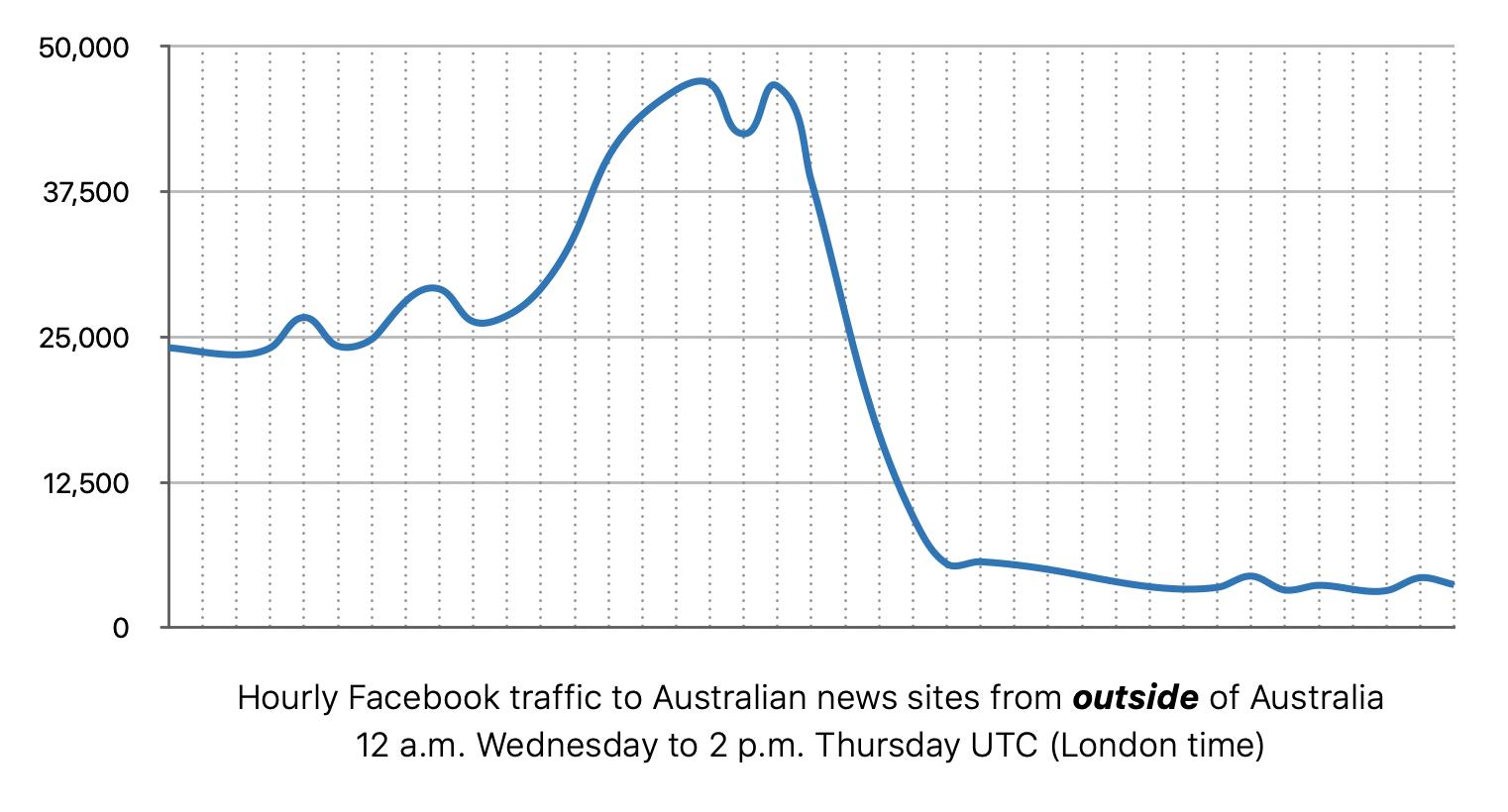 Facebook 'lộng hành' khiến lượng truy cập báo chí Úc giảm mạnh