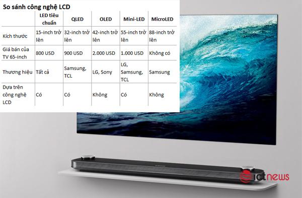 Thời đại của Mini-LED đã đến, đừng vội mua tivi lúc này
