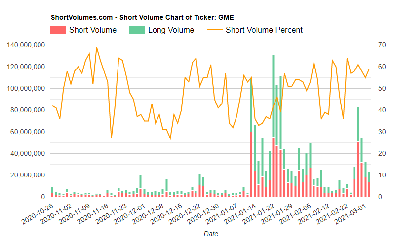 Chuyện gì đang xảy ra với cổ phiếu GameStop?