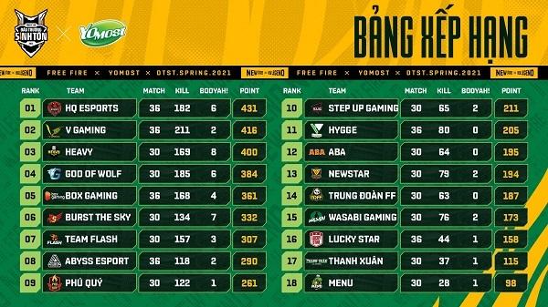 """V Gaming là team đầu tiên vượt mốc 200 kills - VGM.Binxu: """"Mùa giải này mình rất tự tin"""""""