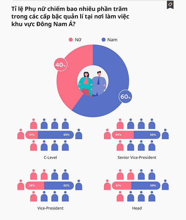 Tỷ lệ nữ lãnh đạo trong ngành TMĐT Việt Nam cao nhất khu vực ASEAN