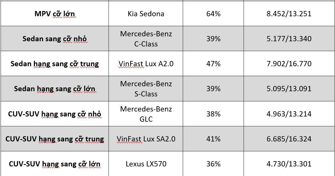 Những mẫu xe nào được người Việt bình chọn nhiều nhất?