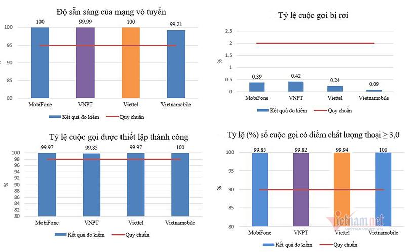 Công bố chất lượng mạng Viettel, VinaPhone, MobiFone và Vietnamobile