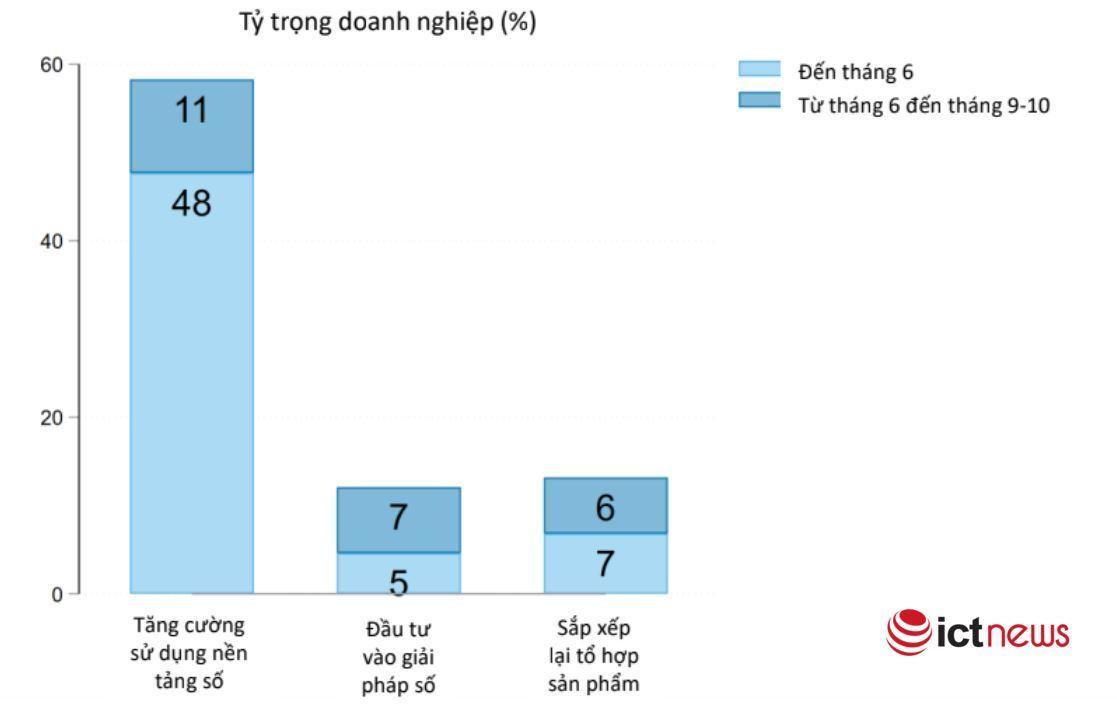 48% doanh nghiệp Việt Nam đã chuyển sang các nền tảng số