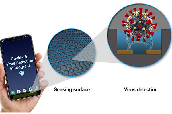 Phát hiện virus Covid-19 bằng điện thoại di động với công nghệ cảm biến