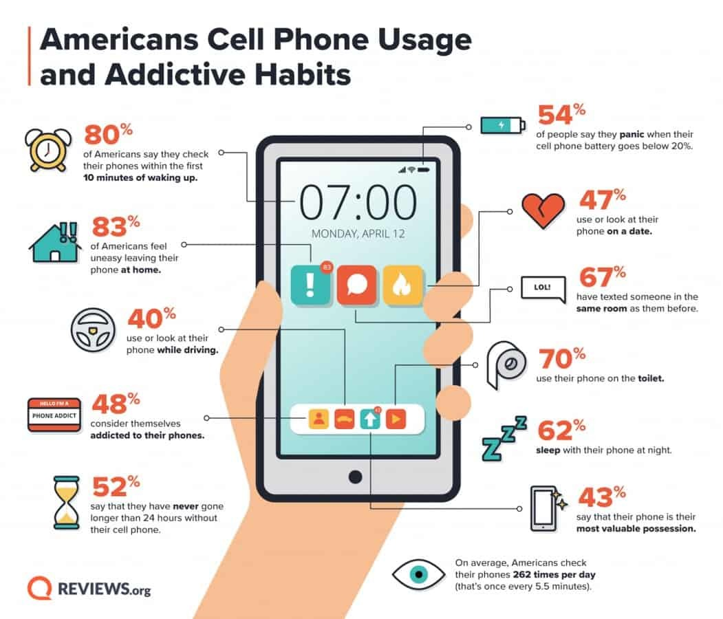 'Kinh hoàng' thói quen dùng smartphone của 70% người Mỹ
