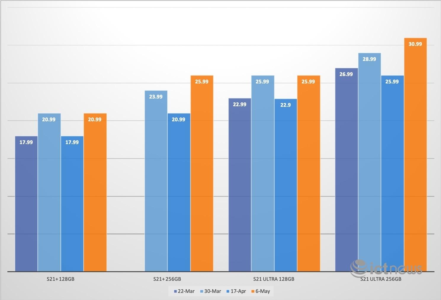 Giá Galaxy S21 tại Việt Nam cao hơn trước