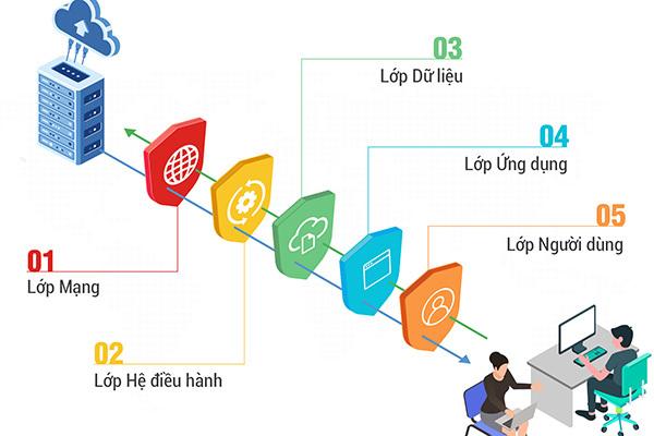 Ra mắt bộ giải pháp Make in Vietnam giúp phòng chống tấn công trong chuyển đổi số