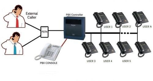 Mã vùng điện thoại cố định của Gia Lai là bao nhiêu?