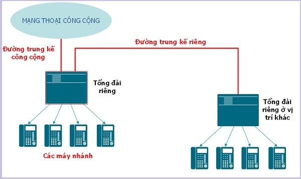 mã vùng,đầu số,Long An,điện thoại cố định,điện thoại bàn