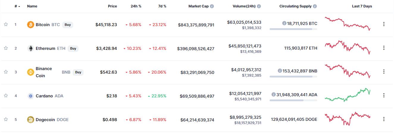 Bitcoin lao dốc, thị trường tiền ảo lại bốc hơi 200 tỷ USD vì Elon Musk