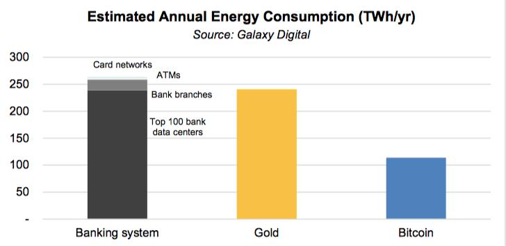 Ngành ngân hàng tiêu thụ điện gấp hai lần đào Bitcoin