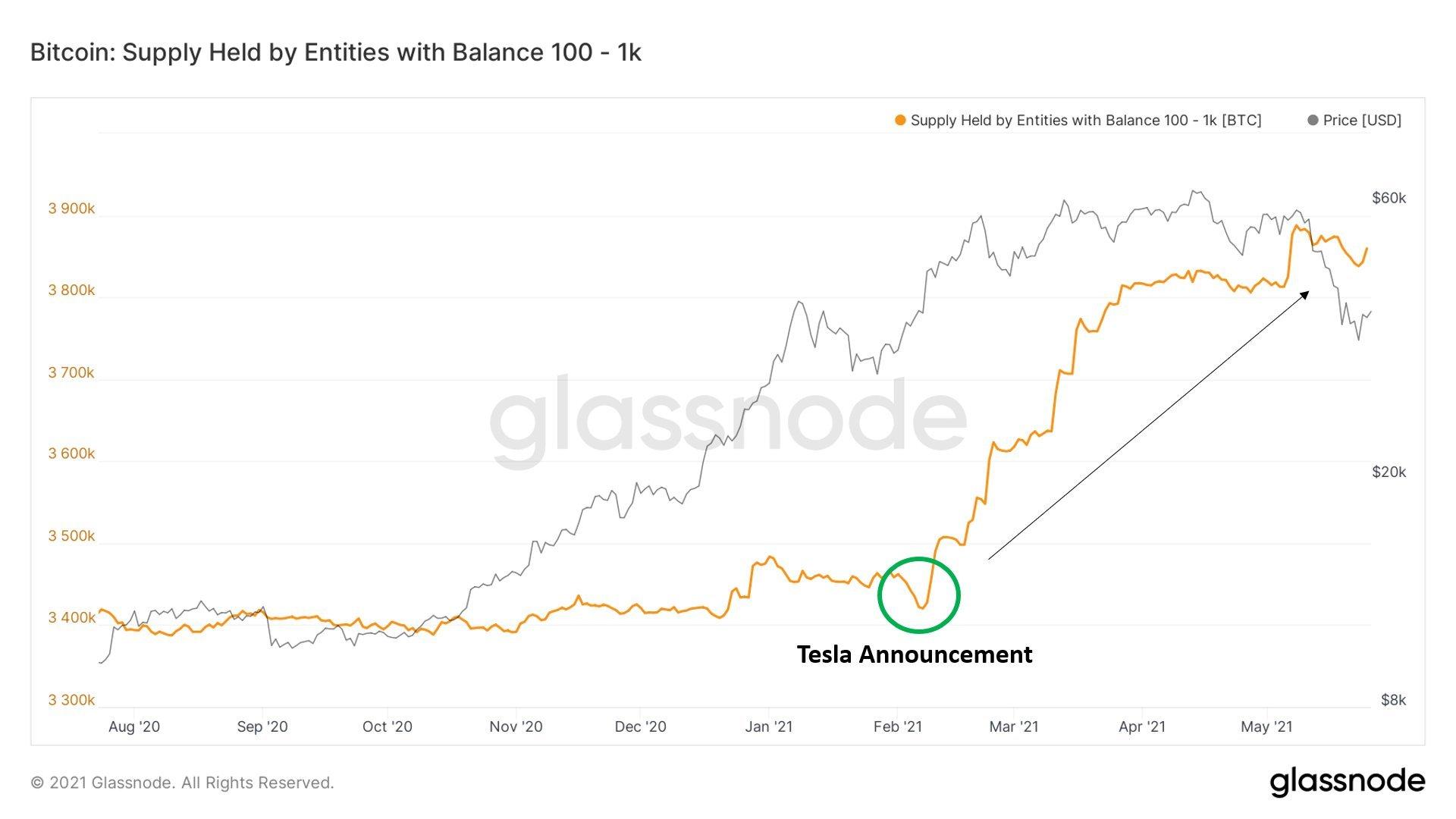Bitcoin quay đầu giảm giá, thợ đào vẫn kiên quyết bám 'trâu cày'