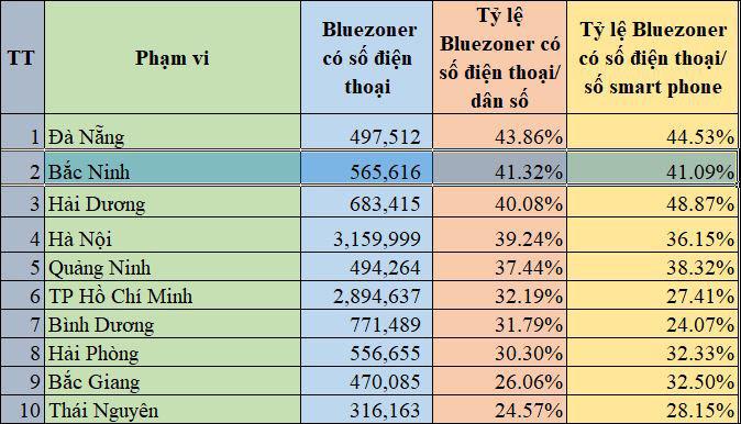 Tỷ lệ người cài ứng dụng Bluezone của Bắc Ninh đã đạt trên 41% dân số