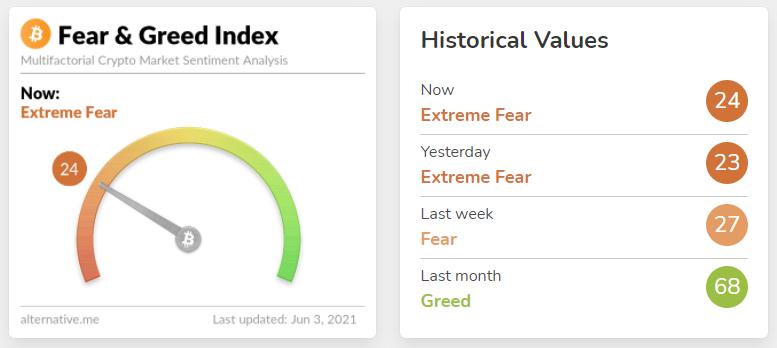 Dogecoin bật tăng trở lại khi nhà đầu tư vẫn còn lo lắng