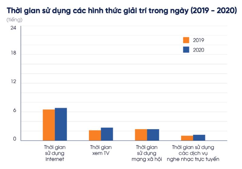 Người Việt làm gì tại nhà mùa dịch?