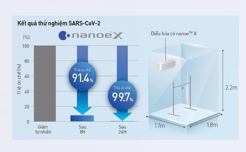 Hiểu đúng công nghệ nanoe X giúp bạn chọn chính xác điều hòa chủ động ức chế virus, vi khuẩn