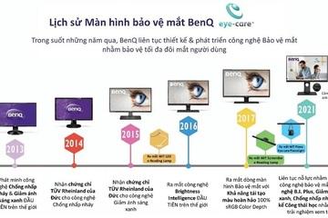 Lịch sử màn hình bảo vệ mắt của BenQ
