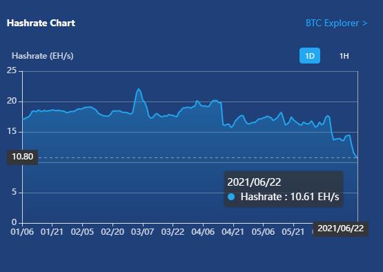 Vì sao giá Bitcoin lại giảm sâu vào đầu tuần?