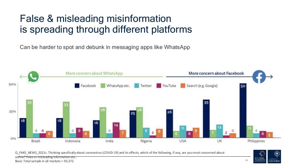 Tin tức mùa Covid-19: Chỉ số niềm tin vào báo chí tăng 6 điểm, mạng xã hội 'đứng yên'