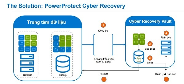 Cyber Recovery,Dell Technologies