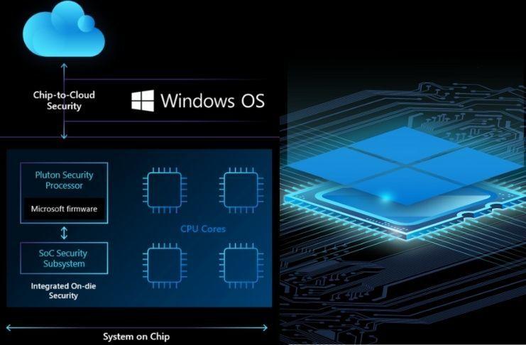 Vì sao Windows 11 bắt phải dùng chip bảo mật?
