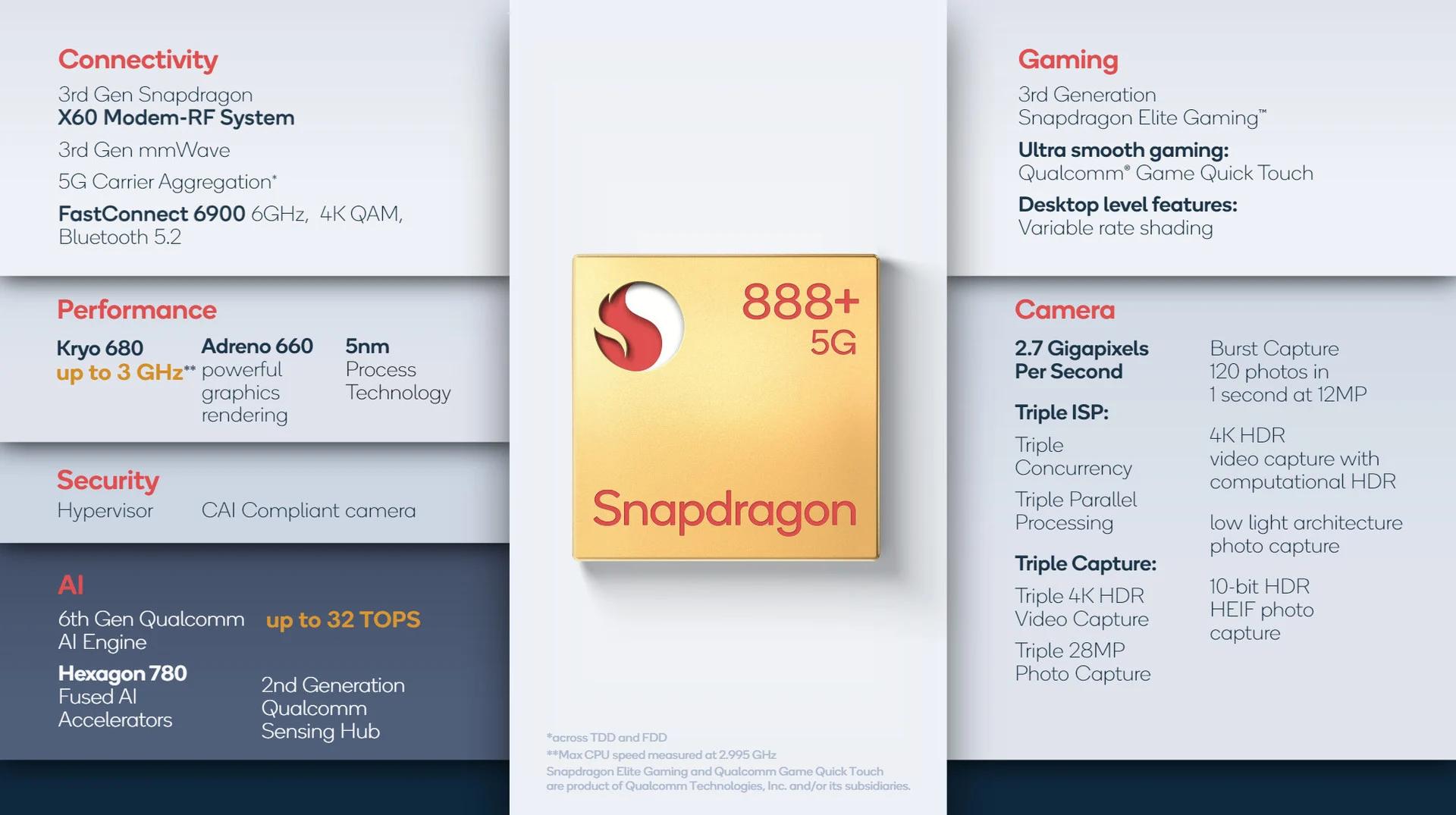 Lộ diện chip Snapdragon 888 Plus cấu hình mạnh mẽ của Qualcomm