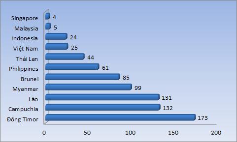 Việt Nam xếp thứ 25 về chỉ số an toàn, an ninh mạng toàn cầu