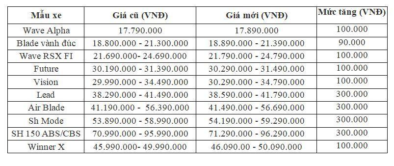 Tại sao Honda Việt Nam đồng loạt tăng giá bán xe máy?