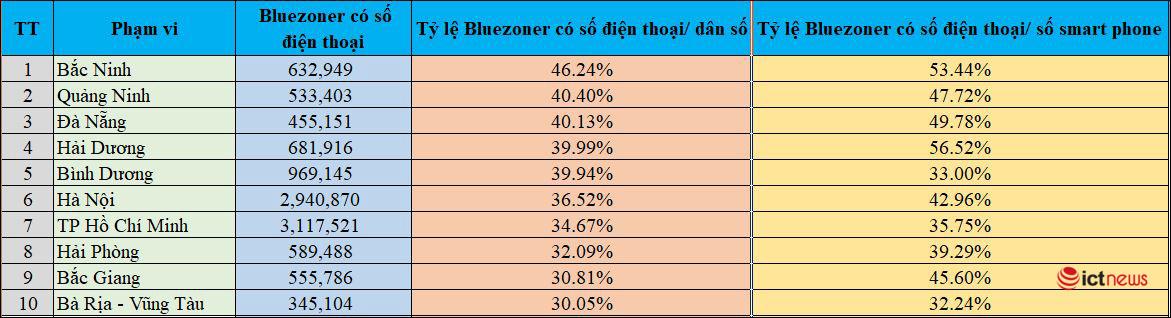 Bình Dương vào nhóm 5 địa phương dẫn đầu về tỷ lệ cài Bluezone trên dân số