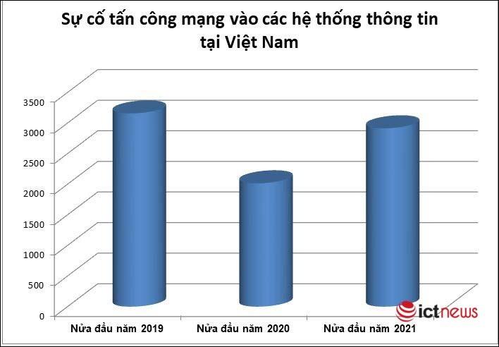 Hơn 2.900 sự cố tấn công mạng vào các hệ thống Việt Nam trong nửa đầu 2021