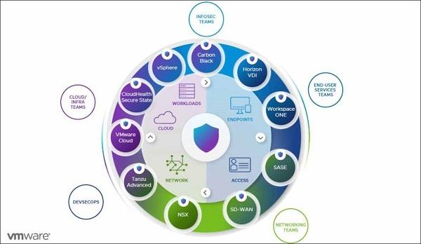 VMWare công bố các giải pháp mới giúp bảo đảm an toàn không gian làm việc trực tuyến