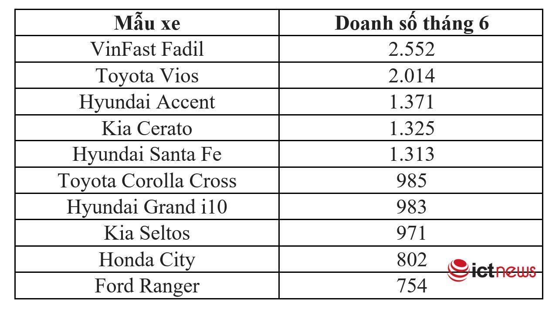 Top 10 xe bán chạy nhất Việt Nam: VinFast 'đánh bại' cả Toyota Vios, Hyundai Accent