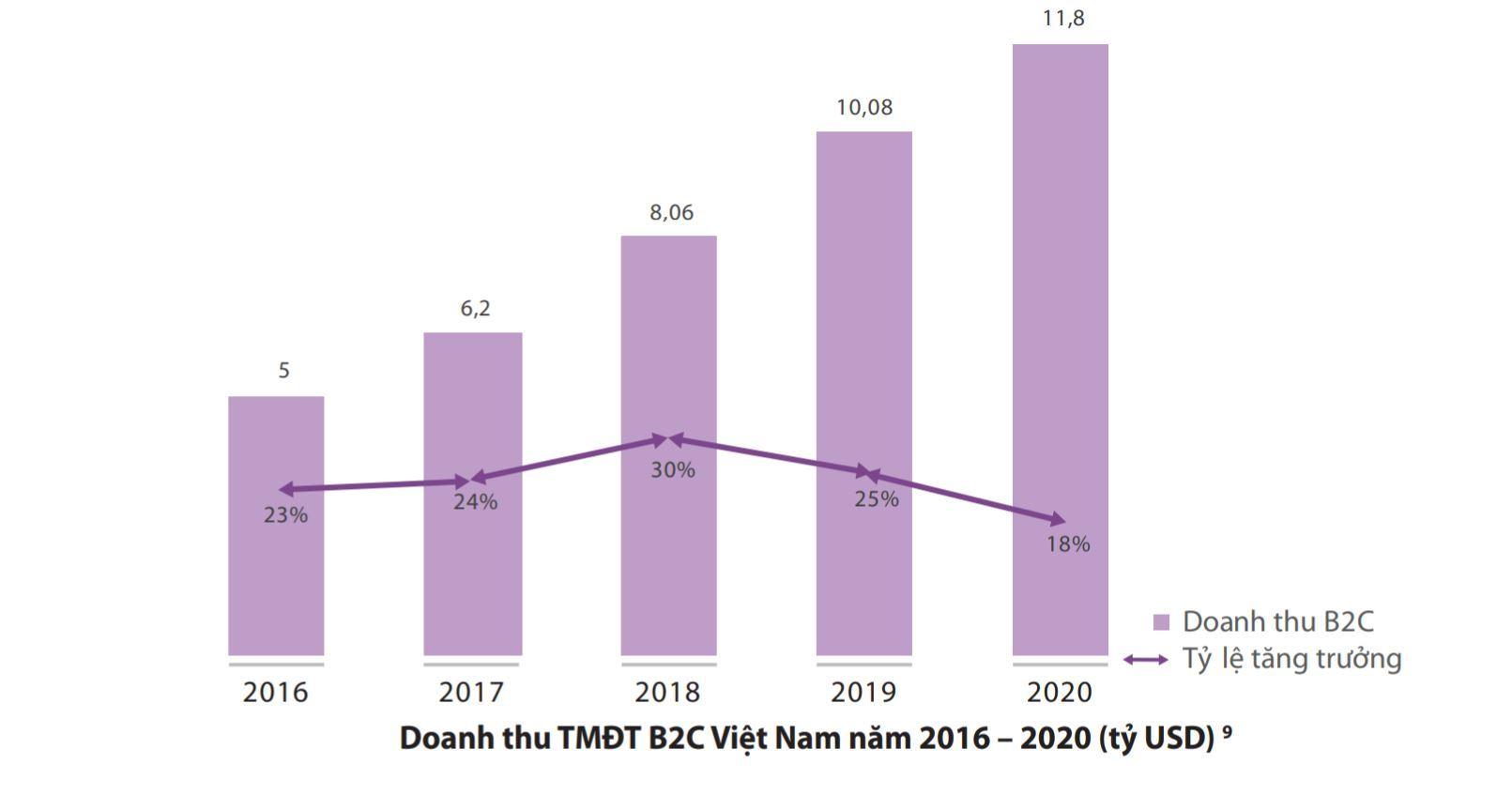 49,3 triệu người Việt mua sắm trực tuyến