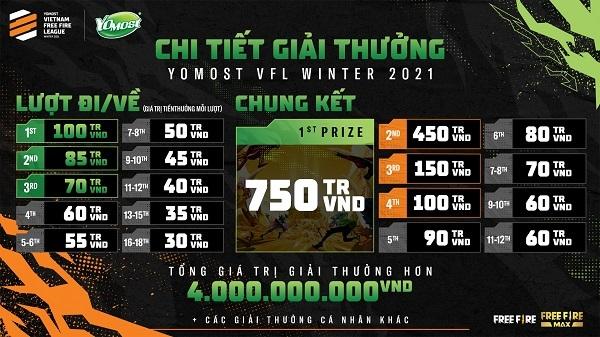 Yomost VFL Winter 2021 có tổng giá trị giải thưởng hơn 4 tỷ đồng