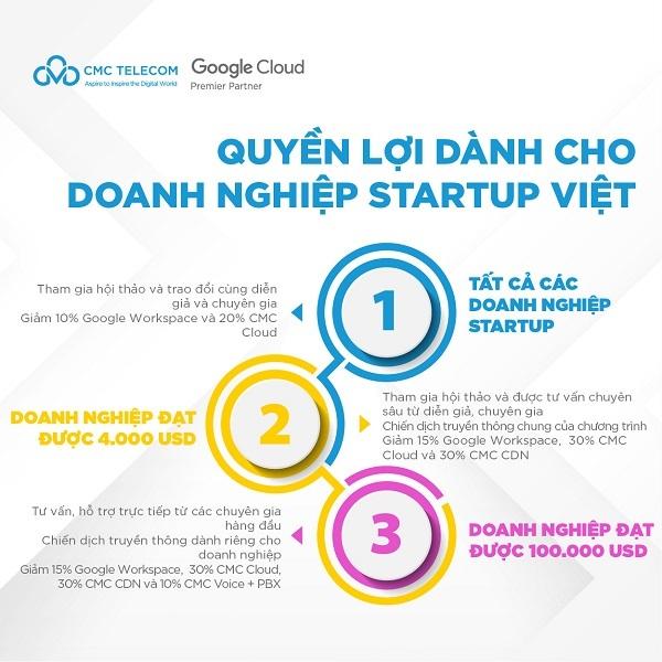 CMC Telecom và Google đồng hành cùng startup Việt vươn ra toàn cầu