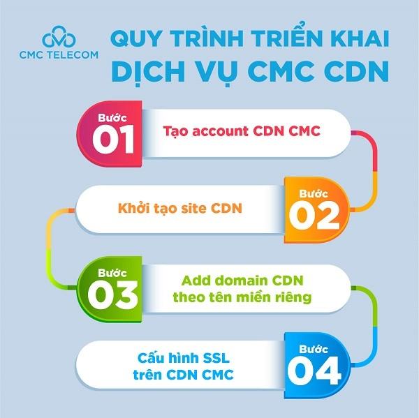 """CMC CDN hóa giải """"tắc nghẽn"""" mùa dịch cho khách hàng của G Kitchen"""
