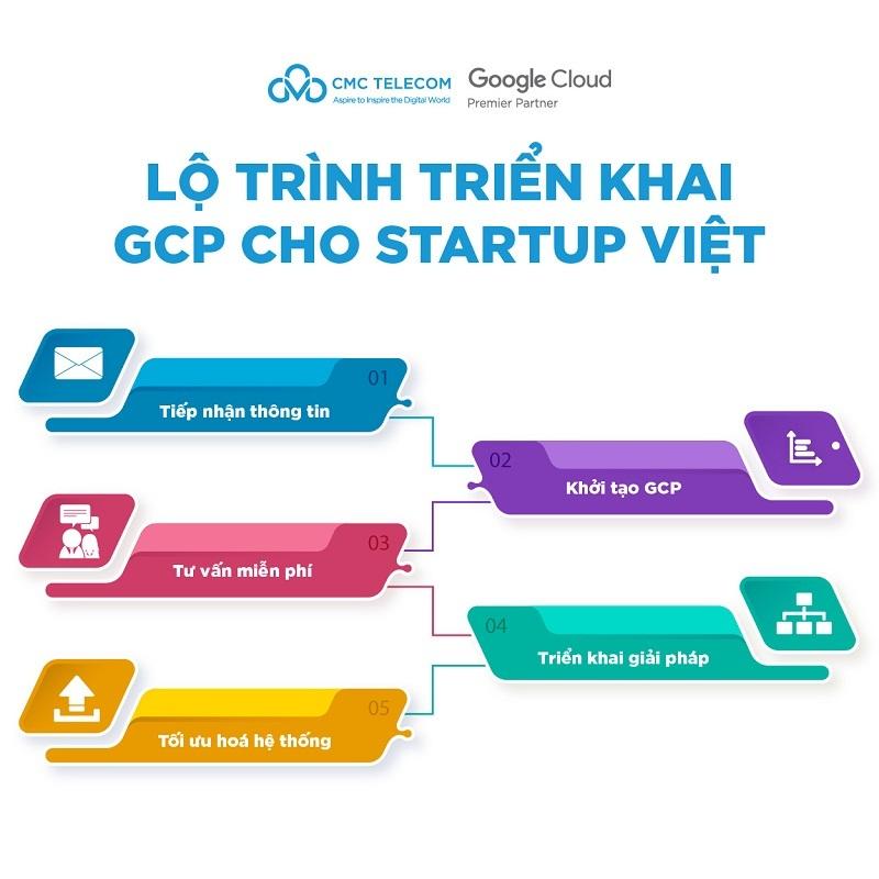 CMC Telecom hỗ trợ startup Việt triển khai miễn phí Google Cloud Platform