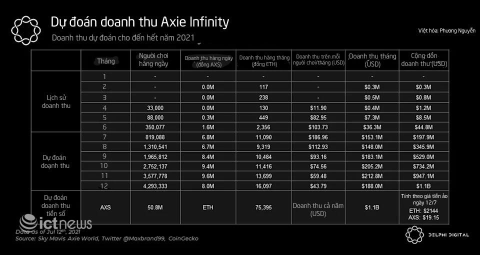 Axie Infinity của người Việt đạt doanh thu kỷ lục 200 triệu USD