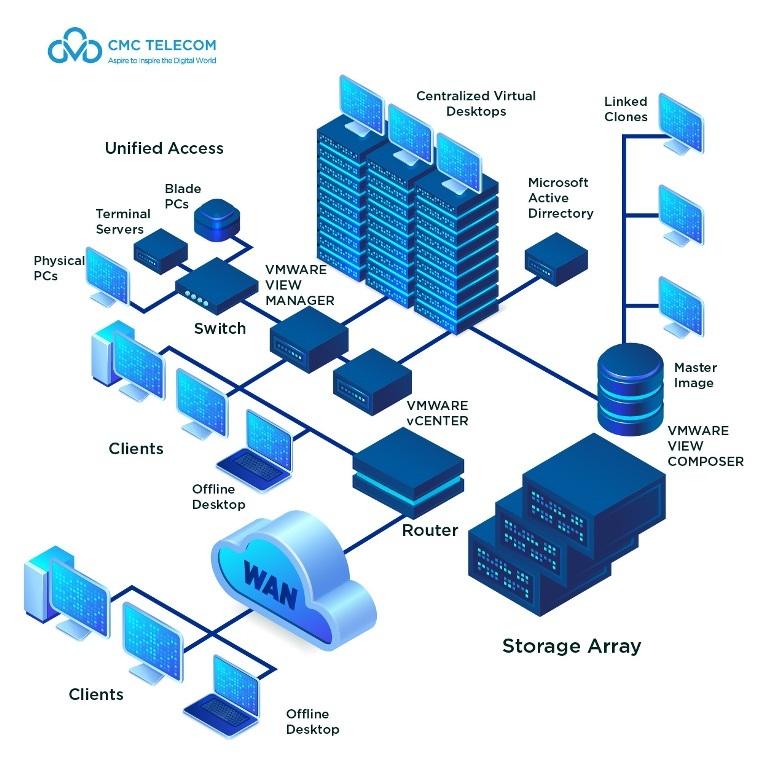 VDI, ảo hóa máy trạm, giải pháp bảo vệ doanh nghiệp đặc thù khi làm việc từ xa