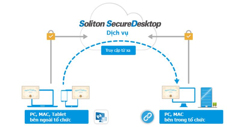 Giải pháp truy cập máy tính làm việc từ xa Soliton SecureDesktop made in Japan đã có mặt tại Việt Nam