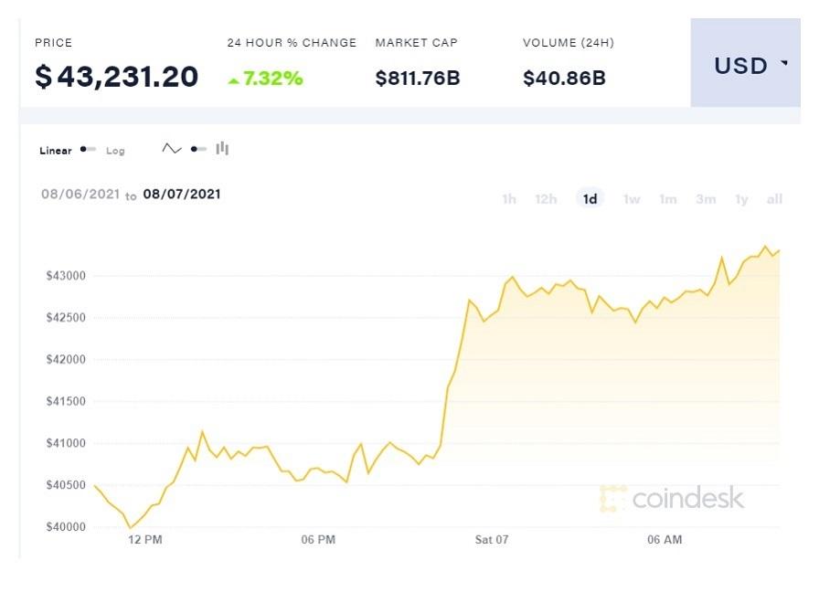 Điểm tin công nghệ tuần qua: Cước viễn thông giảm trong mùa dịch, Bitcoin 'hồi sinh'